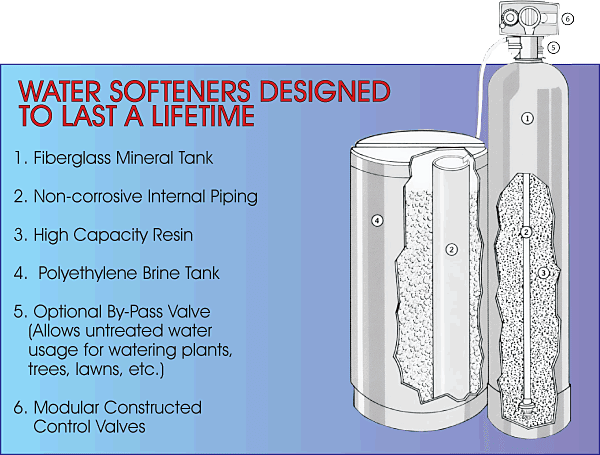 Whole House Water Filtration Systems